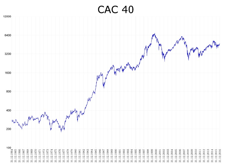 Date coupons cac 40