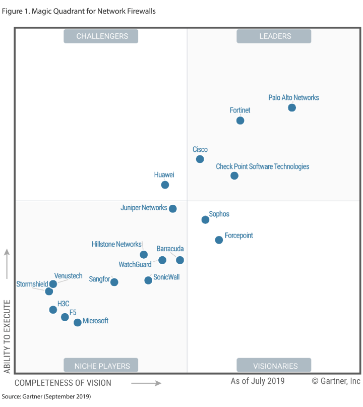 Magic quadrant for network Firewalls